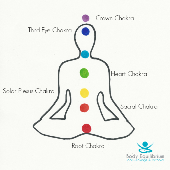 are your chakras out of balance   u2013 body equilibrium sports